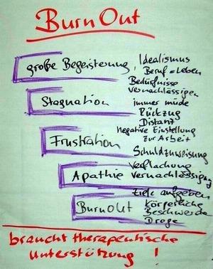 Führung und Stress: Phasen des Burnouts