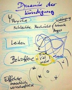 Dynamik bei Trennungen: Psychische Prozesse, die mit einer schlechten Nachricht einhergehen. Leiden. Große Anzahl von Betroffenen. Menschliche und wirtschaftiche Folgen